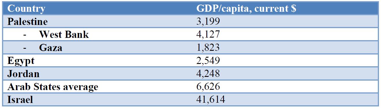GDP per capita, 2018