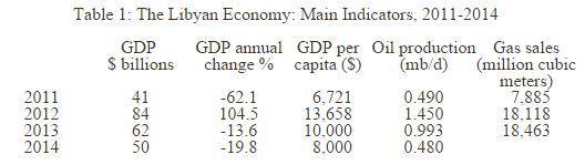 Libyan Economy Main Indicators 2011-2014